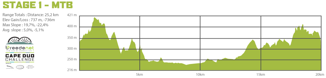 Cape-Duo_Stage-1-MTB
