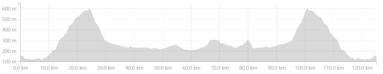 Day 1 Route profile - Cape Duo